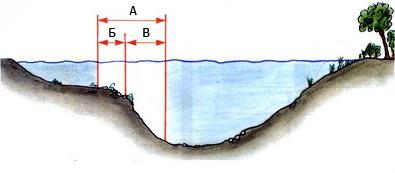 Топография дна реки. Места ловли леща