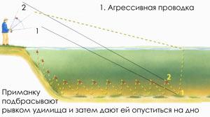 Методы проводки