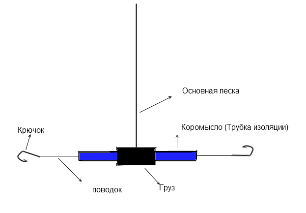 Монтаж снасти коромысло
