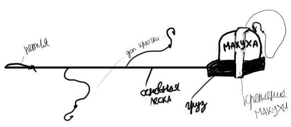 Схема монтажа макушатника