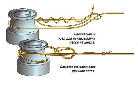 Самозавязывающаяся длинная петля и специальный узел для привязывания лески на шпуле