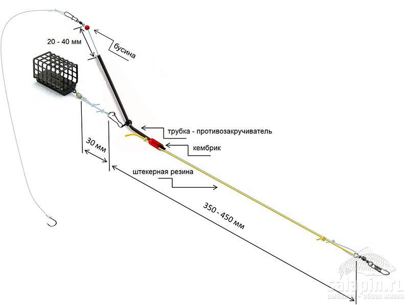 Карпфишинговая оснастка с трубкой противозакручивателем