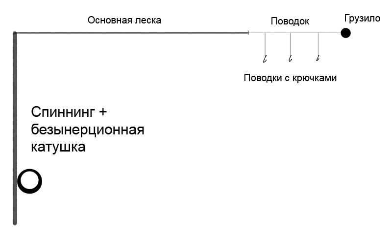 Схема изготовления закидушки из спиннинга