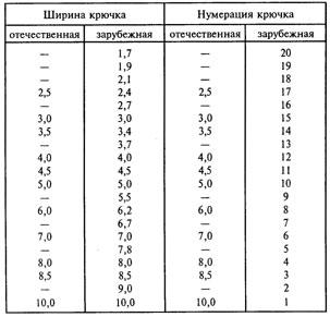 Таблица с размерами крючков Российской системы и международной