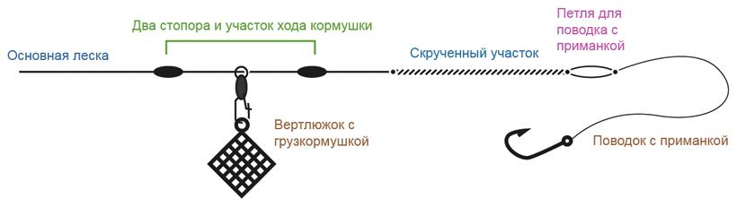 Схема фидерной оснастки Инлайн