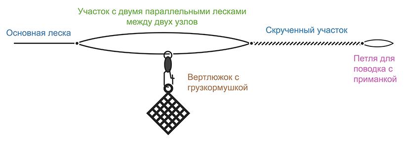 Схема монтажа Симметричная петля