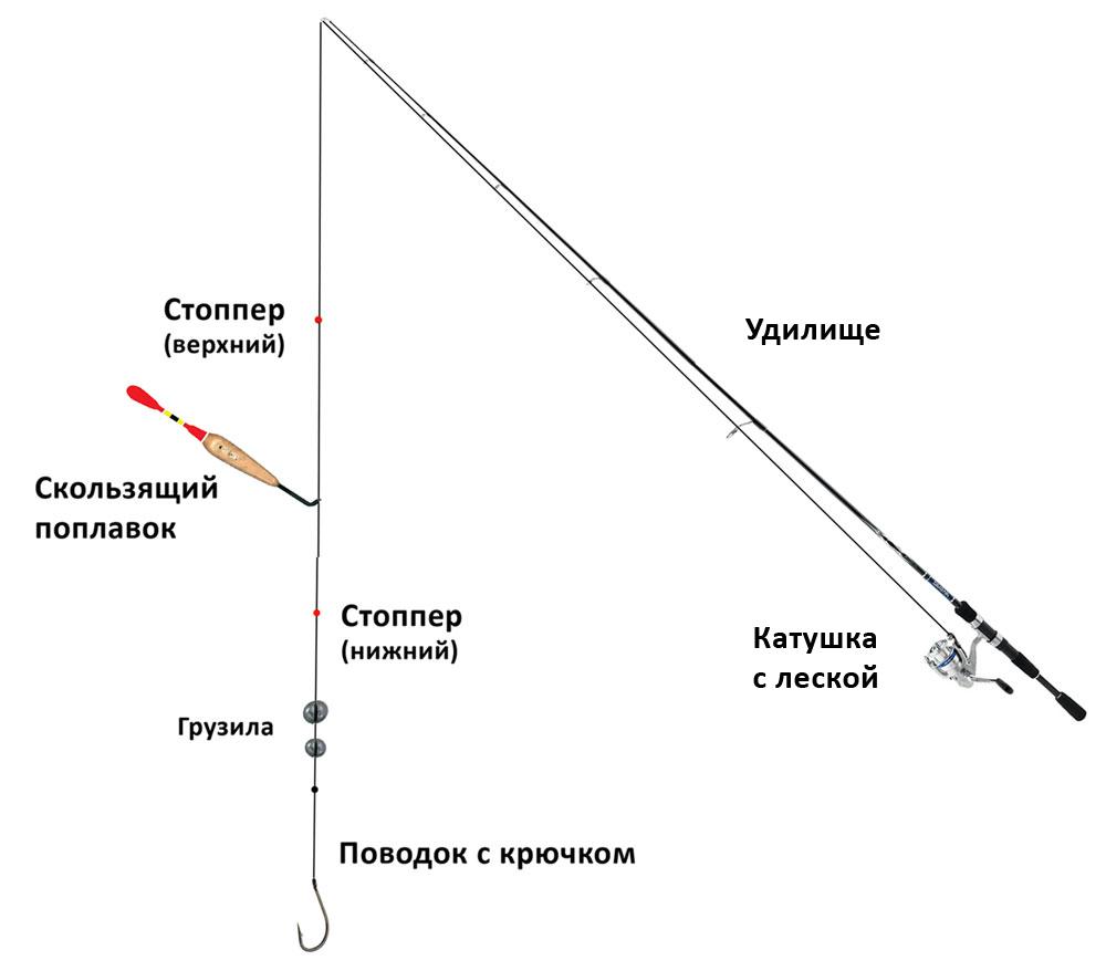 Схема скользящей оснастки