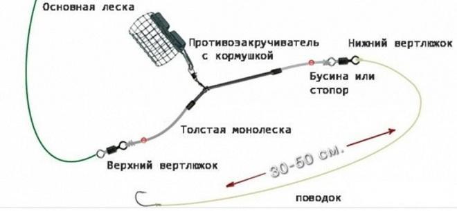 Фидерная оснастка с трубкой противозакручивателем на карася